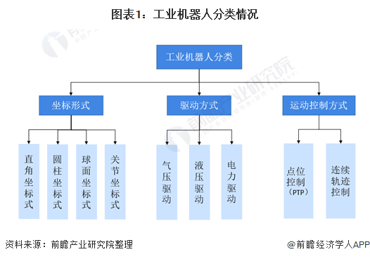 图表1:工业机器人分类情况