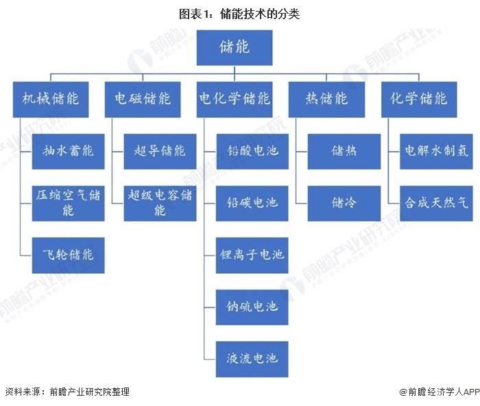 图表1:储能技术的分类