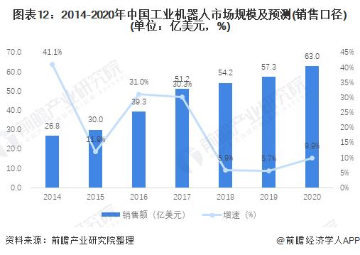 图表12:2014-2020年中国工业机器人市场规模及预测(销售口径)(单位:亿美元,%)