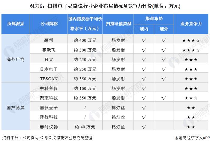 图表6:扫描电子显微镜行业企业布局情况及竞争力评价(单位:万元)