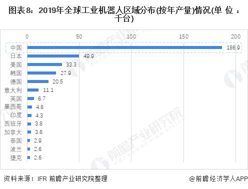 图表8:2019年全球工业机器人区域分布(按年产量)情况(单位:千台)