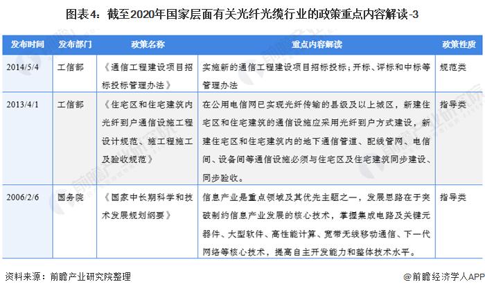 图表4:截至2020年国家层面有关光纤光缆行业的政策重点内容解读-3