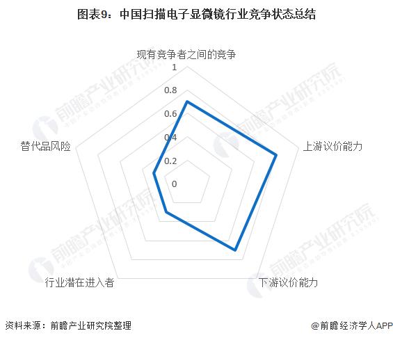 图表9:中国扫描电子显微镜行业竞争状态总结