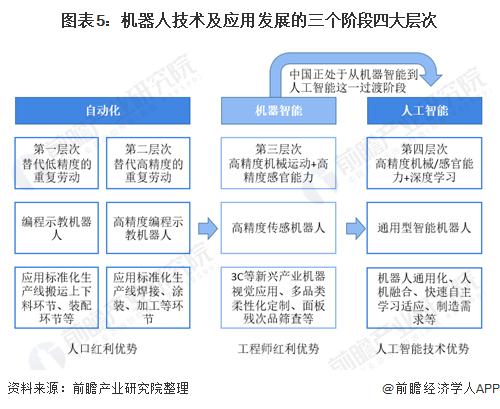 图表5:机器人技术及应用发展的三个阶段四大层次