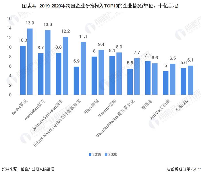 图表4:2019-2020年跨国企业研发投入TOP10的企业情况(单位:十亿美元)
