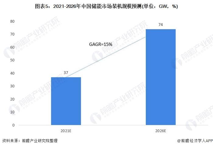 图表5:2021-2026年中国储能市场装机规模预测(单位:GW,%)