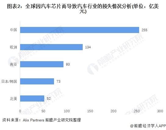 图表2:全球因汽车芯片而导致汽车行业的损失情况分析(单位:亿美元)
