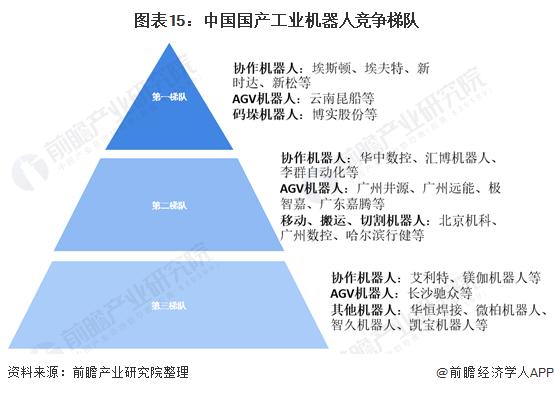 图表15:中国国产工业机器人竞争梯队
