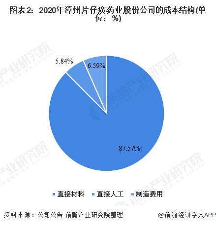 图表2:2020年漳州片仔癀药业股份公司的成本结构(单位:%)