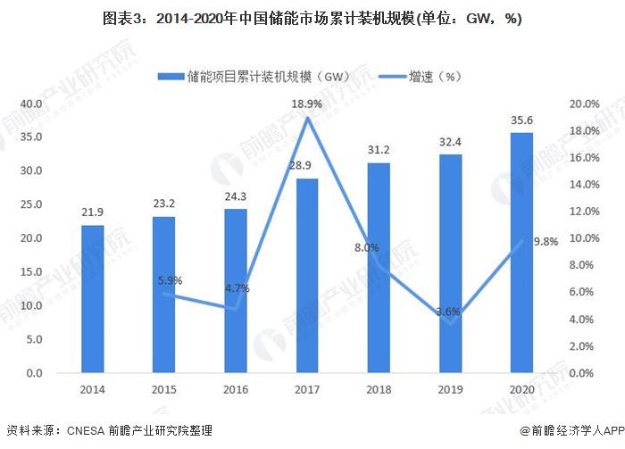 图表3:2014-2020年中国储能市场累计装机规模(单位:GW,%)