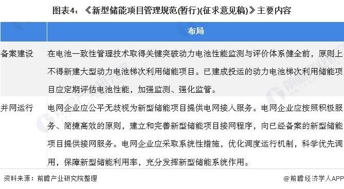 图表4:《新型储能项目管理规范(暂行)(征求意见稿)》主要内容
