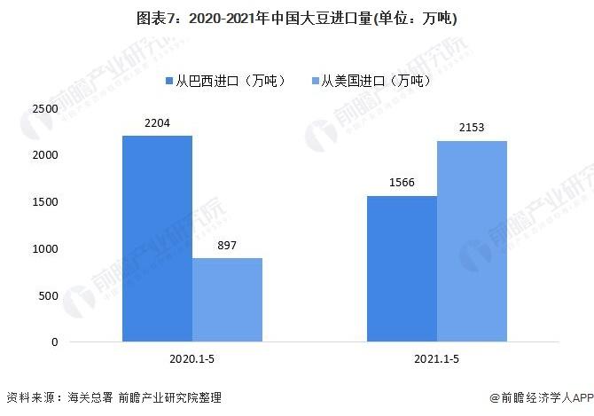 图表7:2020-2021年中国大豆进口量(单位:万吨)