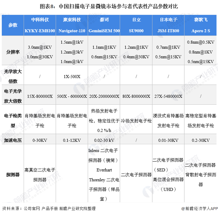 图表8:中国扫描电子显微镜市场参与者代表性产品参数对比