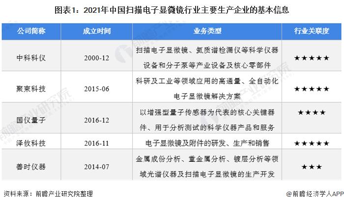 图表1:2021年中国扫描电子显微镜行业主要生产企业的基本信息