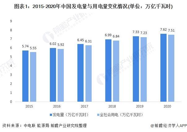 图表1:2015-2020年中国发电量与用电量变化情况(单位:万亿千瓦时)