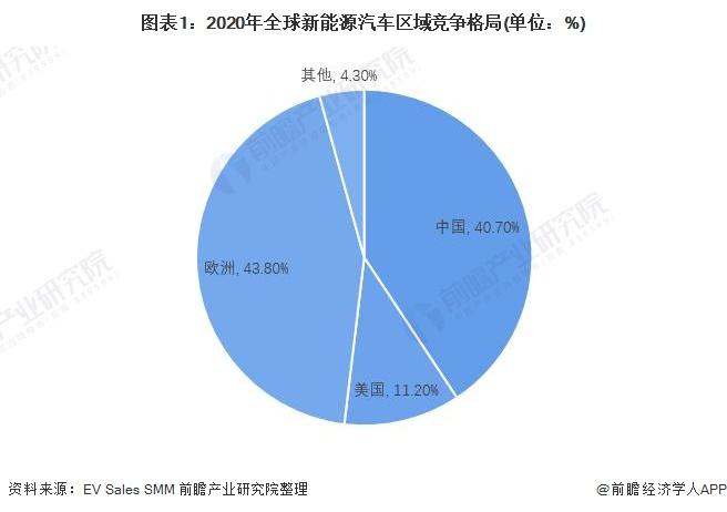 图表1:2020年全球新能源汽车区域竞争格局(单位:%)