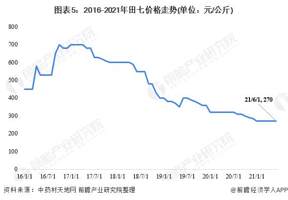 图表5:2016-2021年田七价格走势(单位:元/公斤)