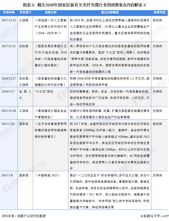 图表3:截至2020年国家层面有关光纤光缆行业的政策重点内容解读-2