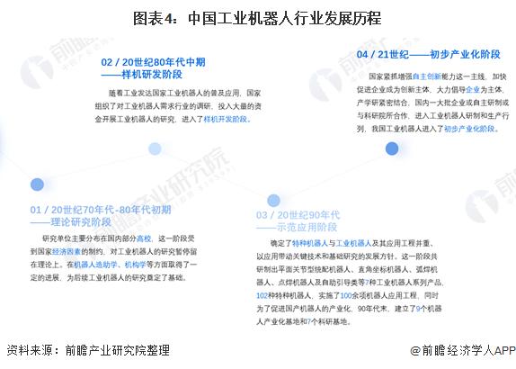 图表4:中国工业机器人行业发展历程