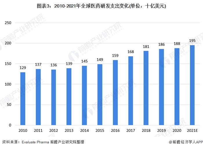 图表3:2010-2021年全球医药研发支出变化(单位:十亿美元)