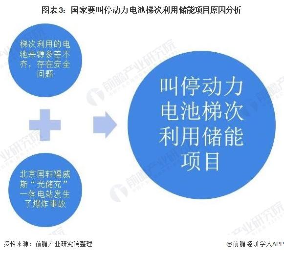 图表3:国家要叫停动力电池梯次利用储能项目原因分析