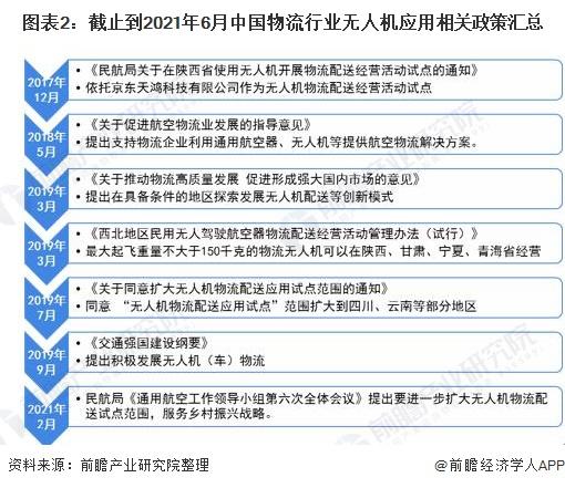 图表2:截止到2021年6月中国物流行业无人机应用相关政策汇总