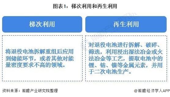 图表1:梯次利用和再生利用