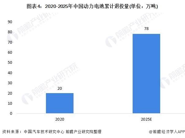 图表4:2020-2025年中国动力电池累计退役量(单位:万吨)