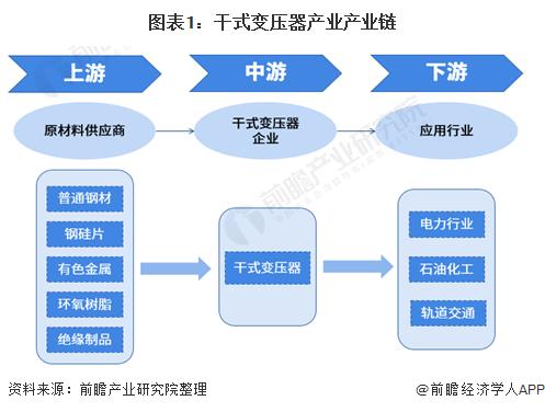 图表1:干式变压器产业产业链