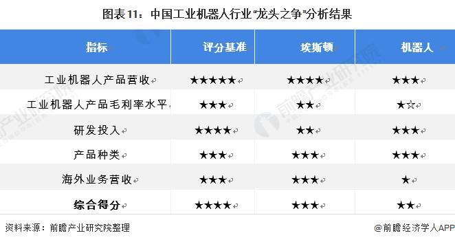 """图表11:中国工业机器人行业""""龙头之争""""分析结果"""