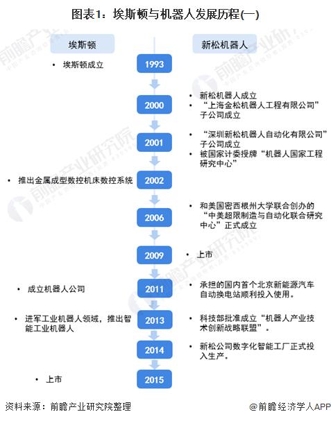 图表1:埃斯顿与机器人发展历程(一)