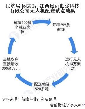 民航局 图表3:江西风雨顺途科技有限公司无人机配送试点成果