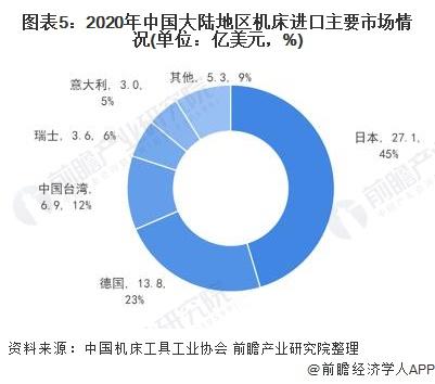 图表5:2020年中国大陆地区机床进口主要市场情况(单位:亿美元,%)