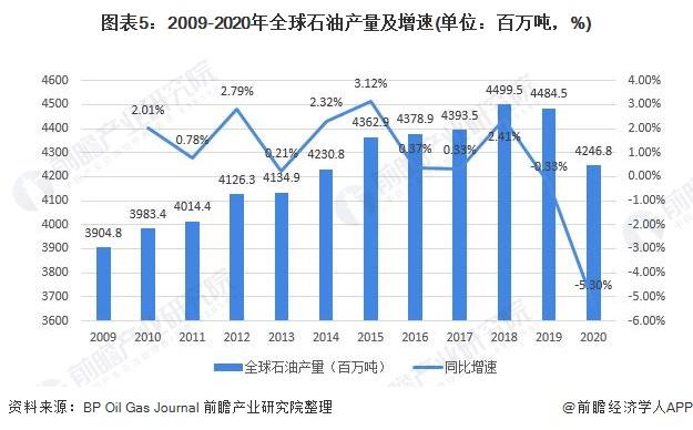 图表5:2009-2020年全球石油产量及增速(单位:百万吨,%)