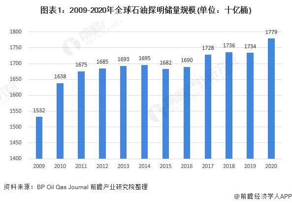 图表1:2009-2020年全球石油探明储量规模(单位:十亿桶)