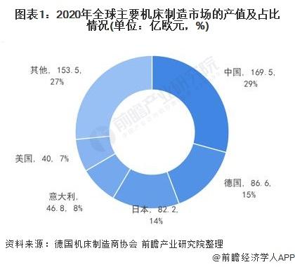 图表1:2020年全球主要机床制造市场的产值及占比情况(单位:亿欧元,%)