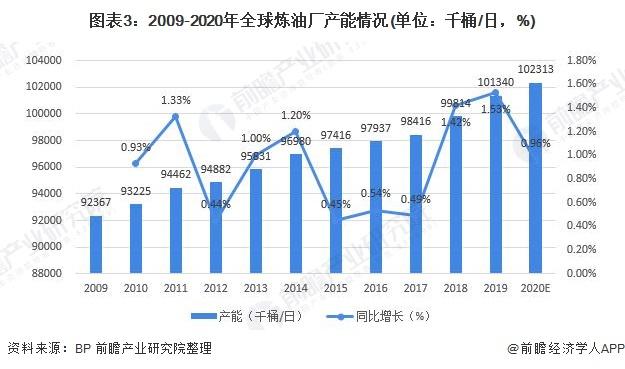 图表3:2009-2020年全球炼油厂产能情况(单位:千桶/日,%)