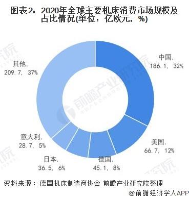 图表2:2020年全球主要机床消费市场规模及占比情况(单位:亿欧元,%)