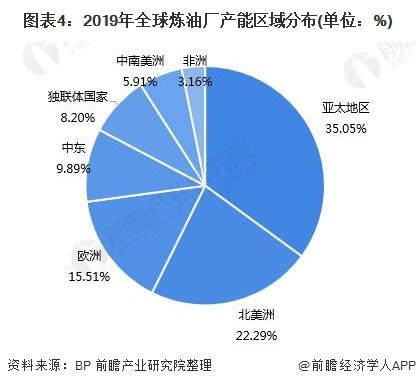图表4:2019年全球炼油厂产能区域分布(单位:%)