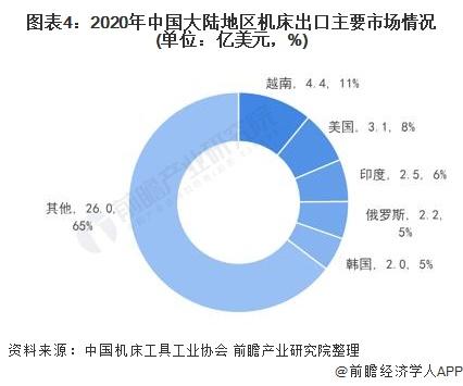 图表4:2020年中国大陆地区机床出口主要市场情况(单位:亿美元,%)
