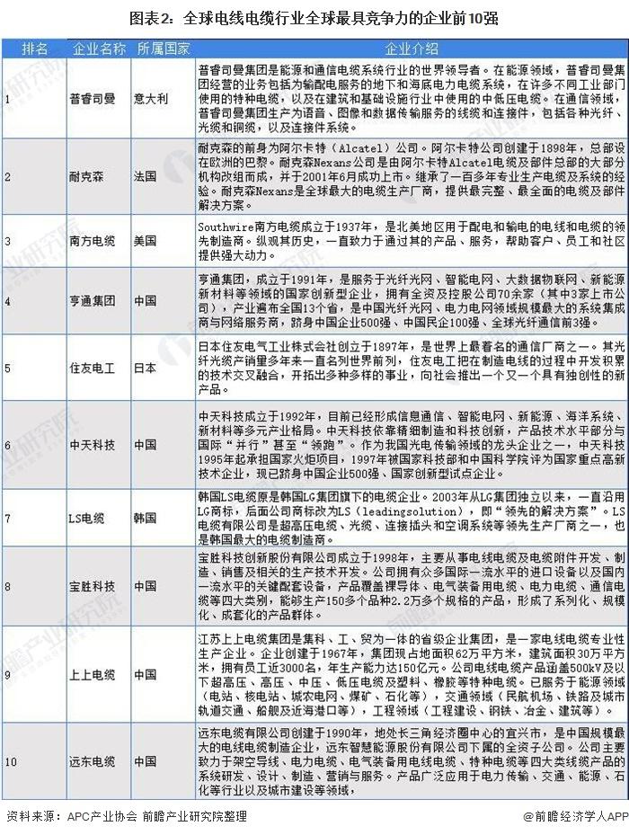 图表2:全球电线电缆行业全球最具竞争力的企业前10强