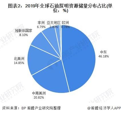 图表2:2019年全球石油探明资源储量分布占比(单位:%)