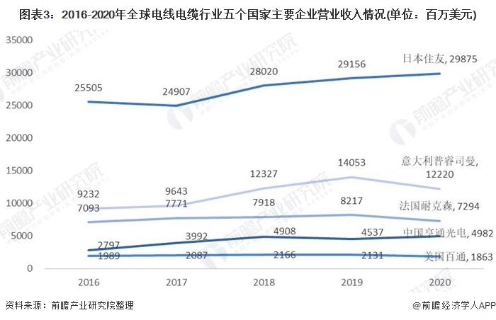 图表3:2016-2020年全球电线电缆行业五个国家主要企业营业收入情况(单位:百万美元)