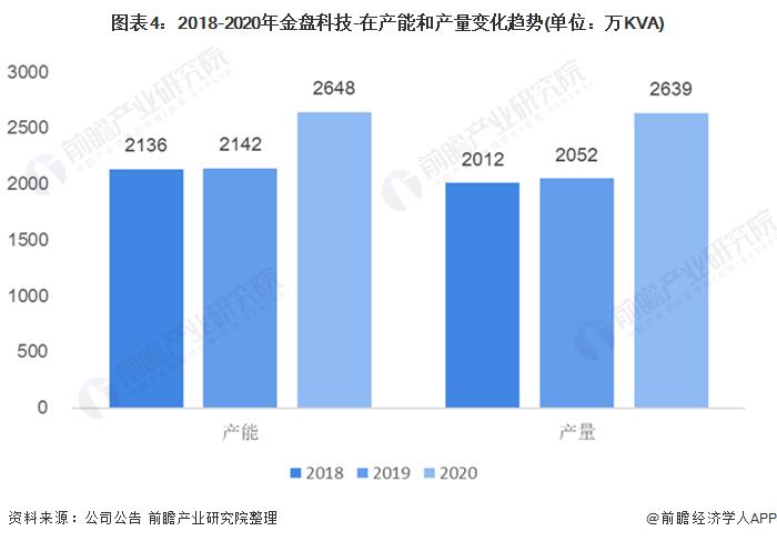图表4:2018-2020年金盘科技-在产能和产量变化趋势(单位:万KVA)