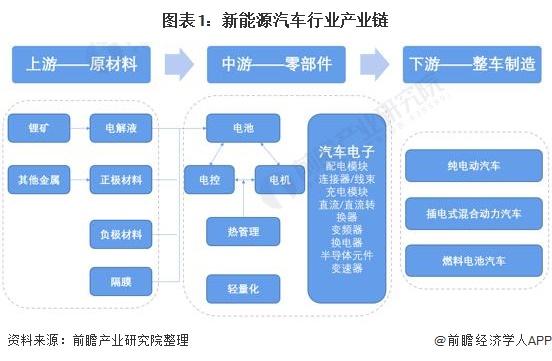 图表1:新能源汽车行业产业链