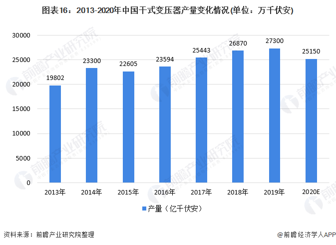 图表16:2013-2020年中国干式变压器产量变化情况(单位:万千伏安)