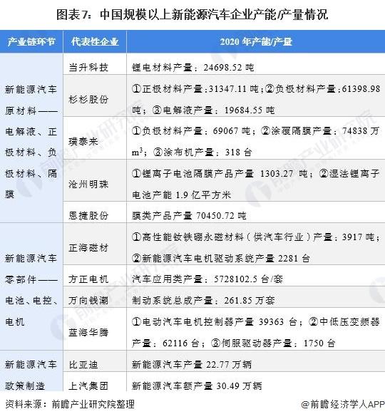 图表7:中国规模以上新能源汽车企业产能/产量情况