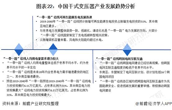 图表22:中国干式变压器产业发展趋势分析
