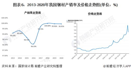 图表6:2013-2020年我国钢材产销率及价格走势图(单位:%)