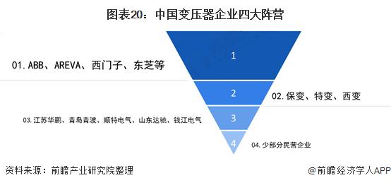 图表20:中国变压器企业四大阵营